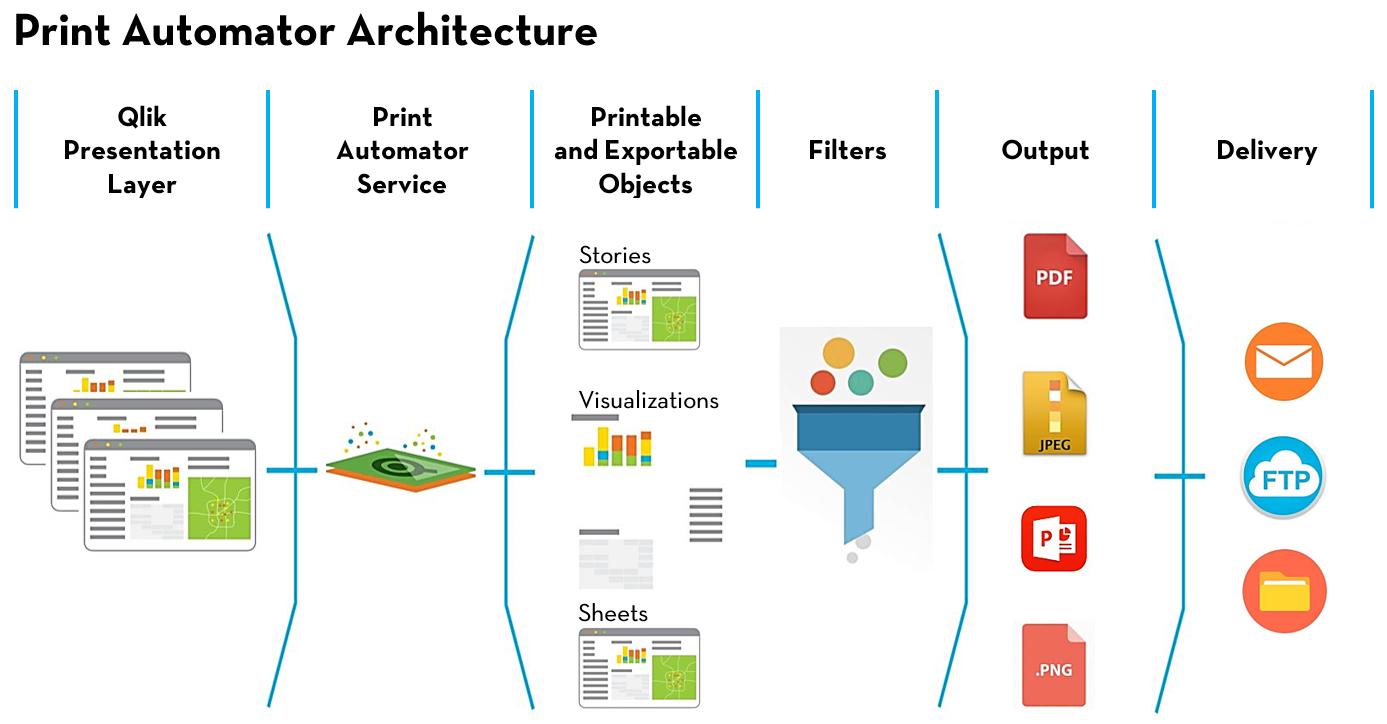 print automator architecture diagram
